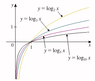 3.9 derivatives of general exponential and logarithmic functions