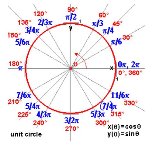 897x780 897 x 780 unknown 88 kb related pictures unit circle radians ...