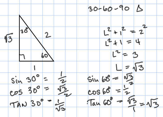 Chart degrees images for Trigonometry table 0 360