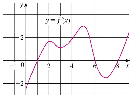derivatives and graphs