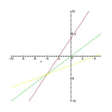how to know if a graph has a inverse